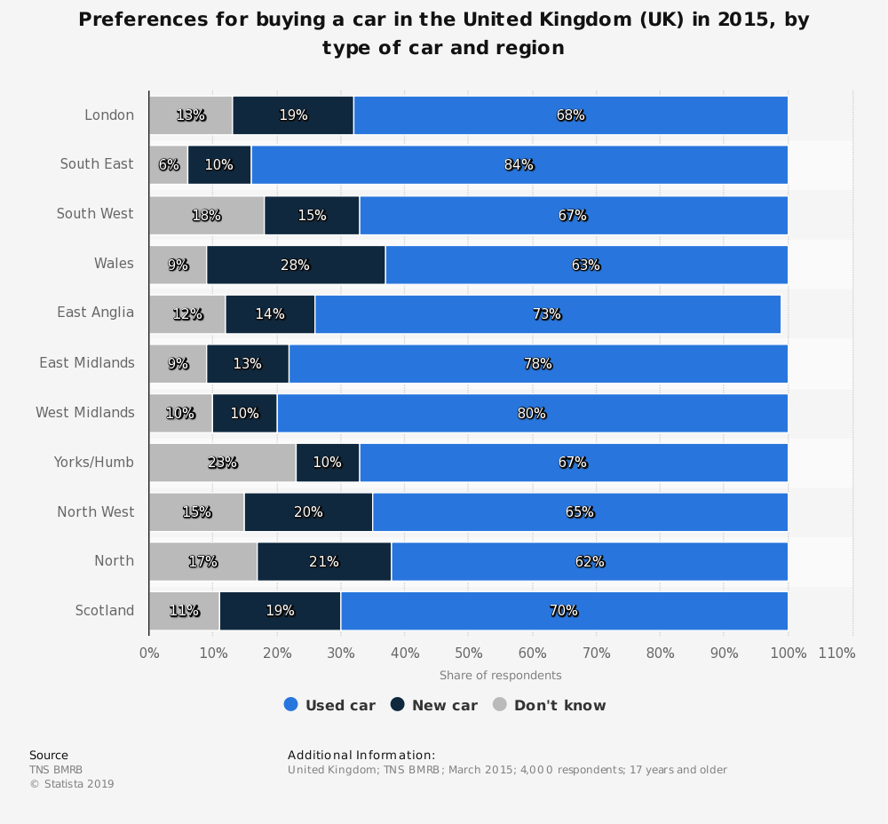 Statistic: Preferences for buying a car in the United Kingdom (UK) in 2015, by type of car and region | Statista