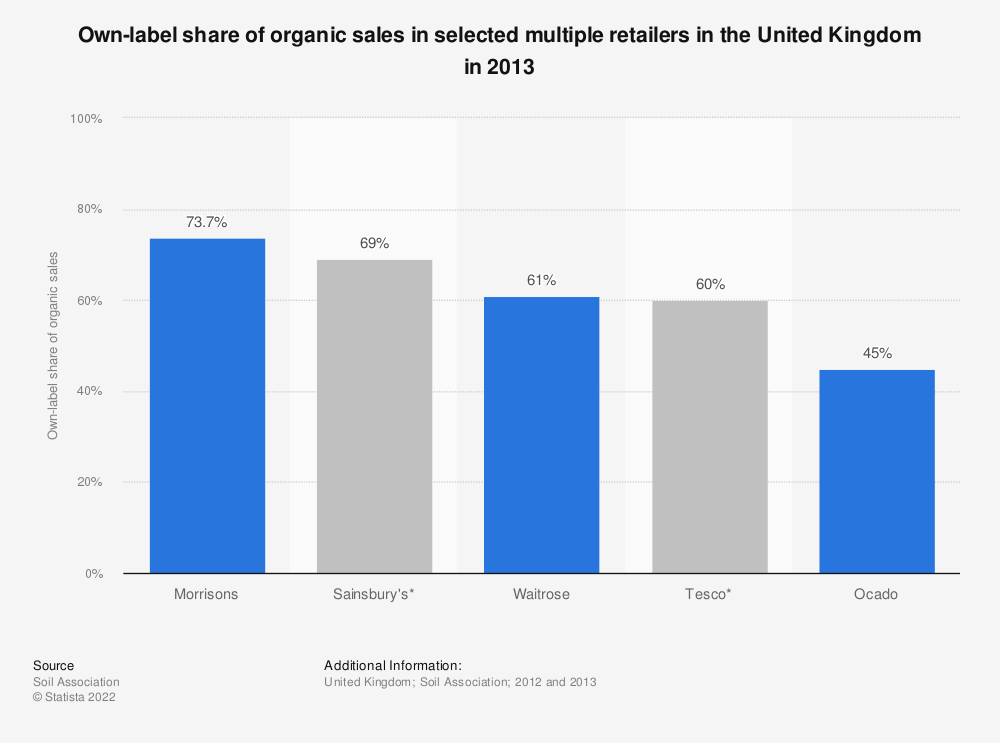 Statistic: Own-label share of organic sales in selected multiple retailers in the United Kingdom in 2013 | Statista