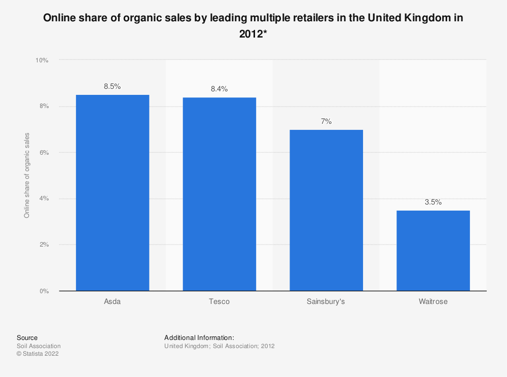 Statistic: Online share of organic sales by leading multiple retailers in the United Kingdom in 2012* | Statista