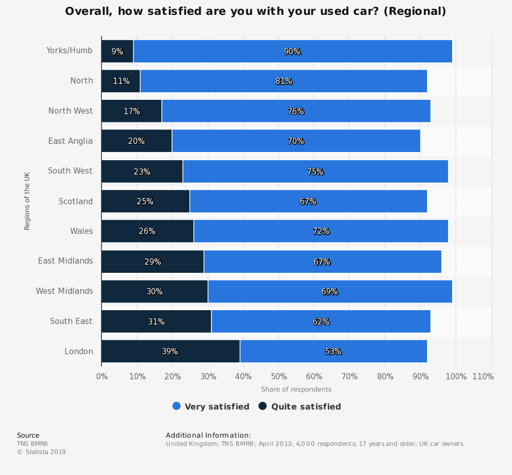 Statistic: Overall, how satisfied are you with your used car? (Regional) | Statista