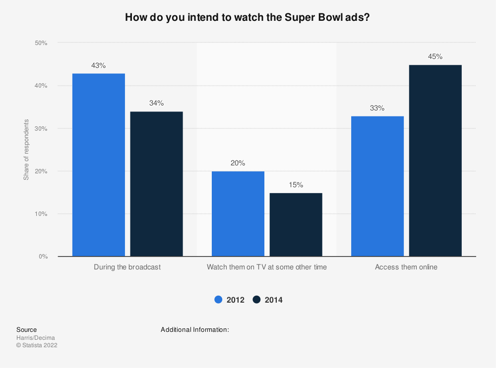 Statistic: How do you intend to watch the Super Bowl ads? | Statista