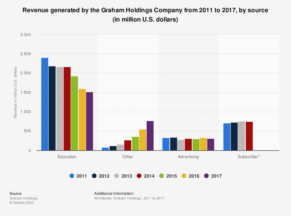 Statistic: Revenue generated by the Graham Holdings Company from 2011 to 2017, by source (in million U.S. dollars) | Statista