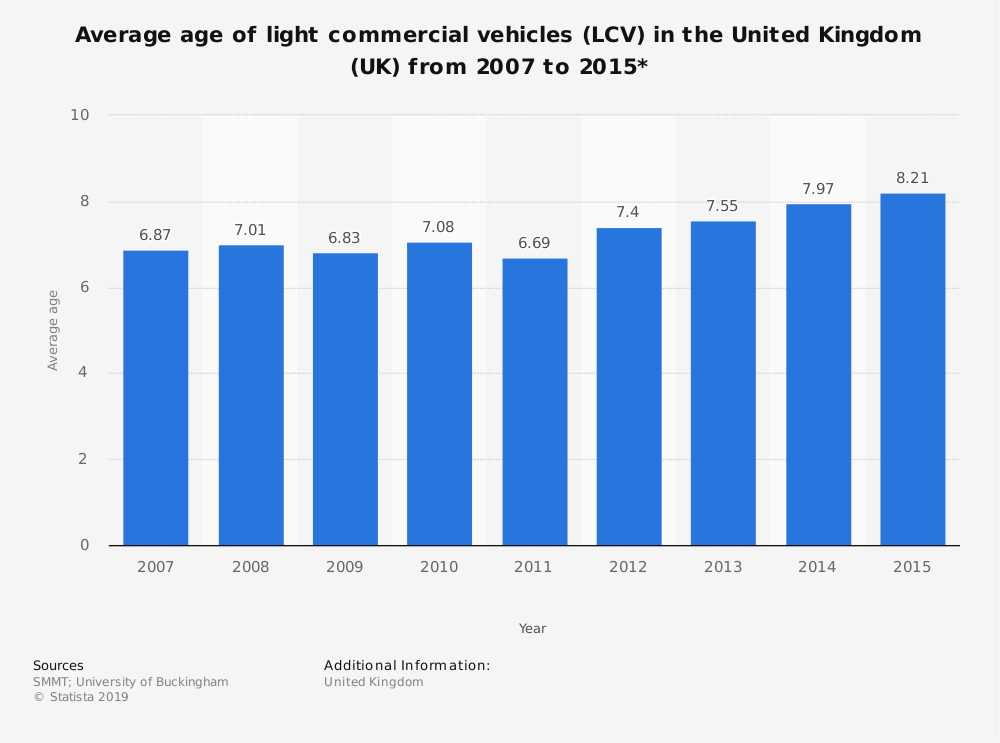 Statistic: Average age of light commercial vehicles (LCV) in the United Kingdom (UK) from 2007 to 2015* | Statista