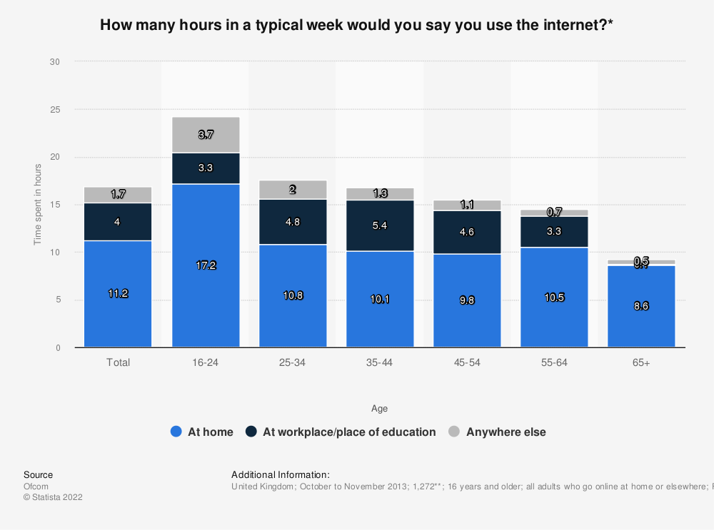Statistic: How many hours in a typical week would you say you use the internet?* | Statista