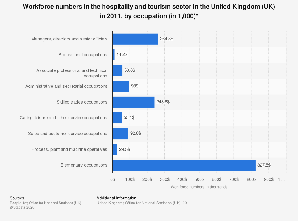 Statistic: Workforce numbers in the hospitality and tourism sector in the United Kingdom (UK) in 2011, by occupation (in 1,000)* | Statista