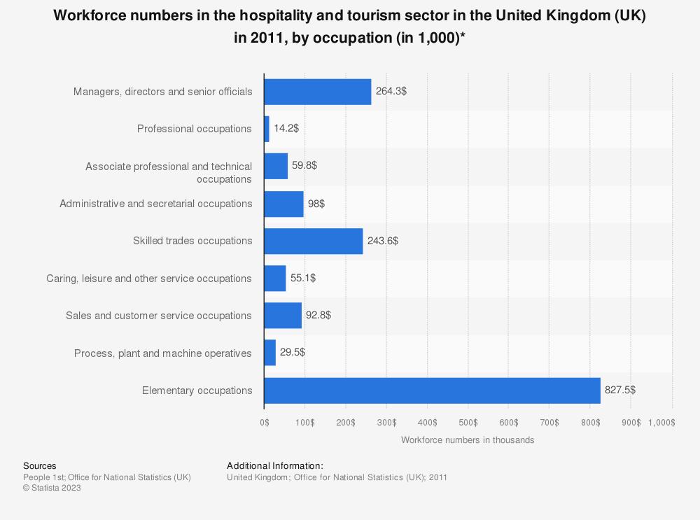 U2022 Hospitality U0026 Tourism Industry: Workforce Numbers, By Occupation | UK