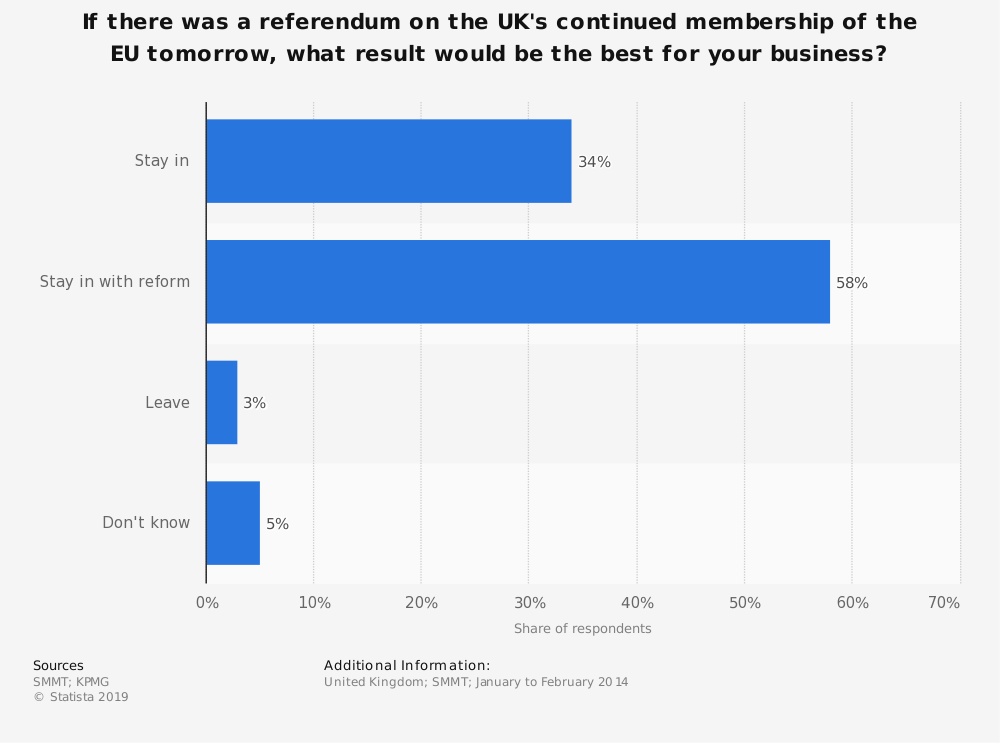 Statistic: If there was a referendum on the UK's continued membership of the EU tomorrow, what result would be the best for your business? | Statista