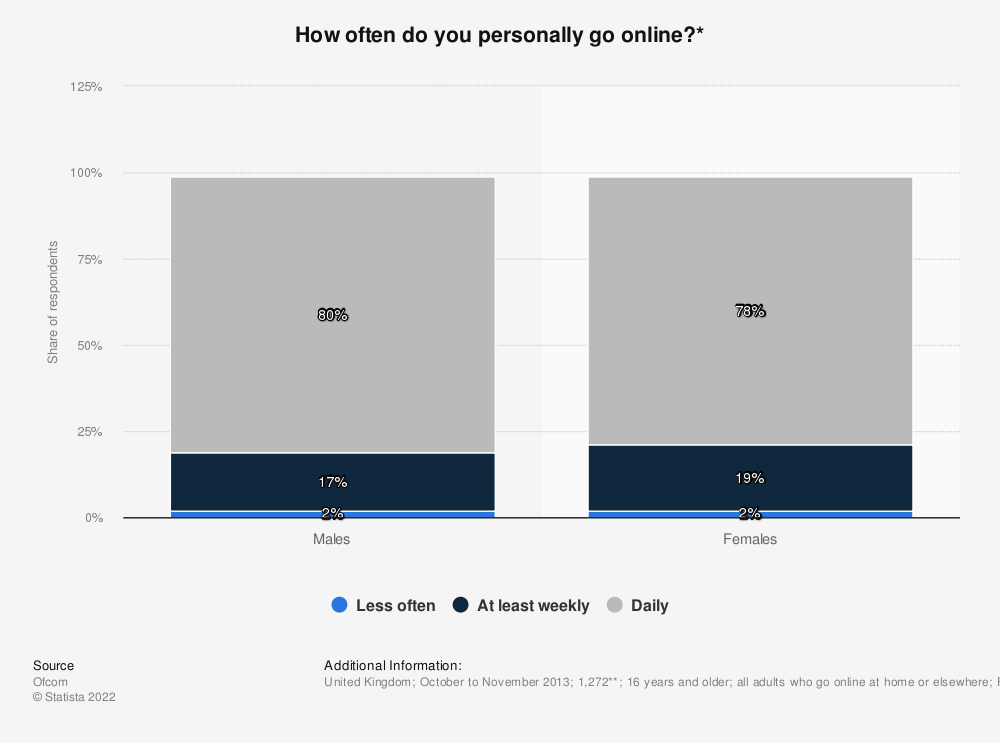 Statistic: How often do you personally go online?* | Statista