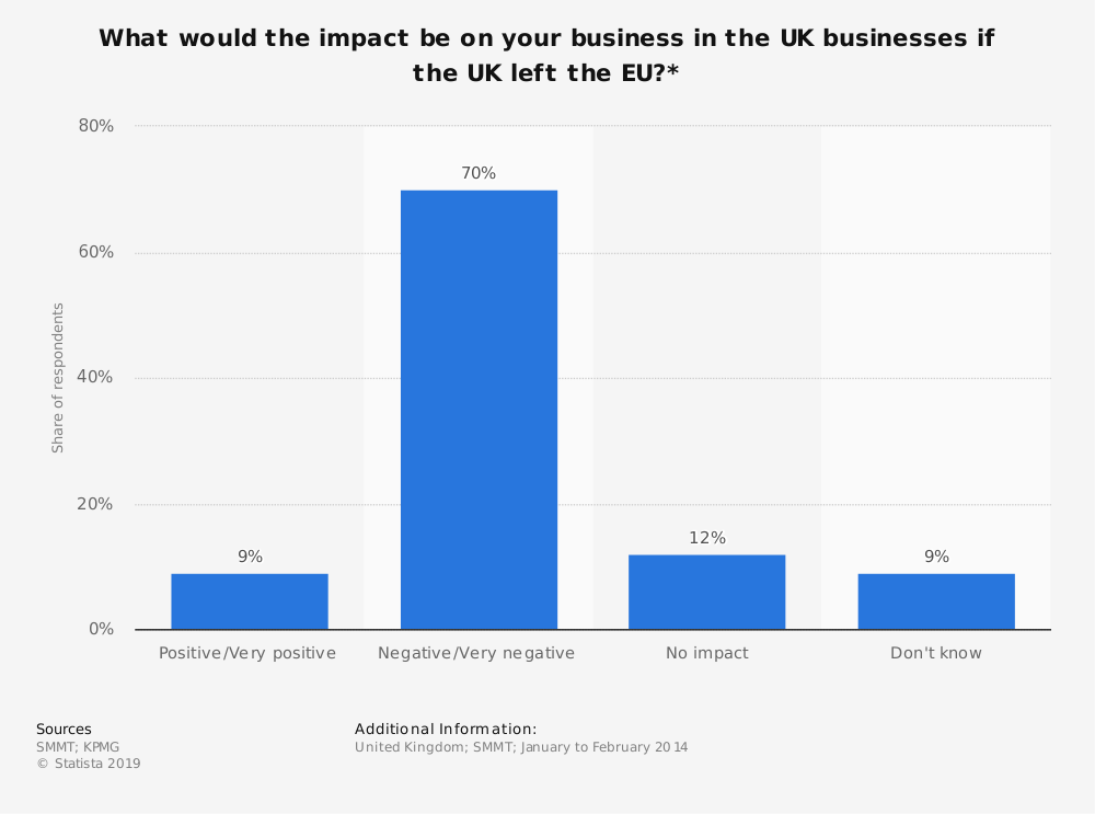 Statistic: What would the impact be on your business in the UK businesses if the UK left the EU?* | Statista