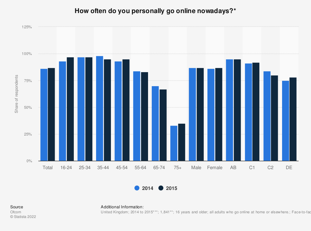 Statistic: How often do you personally go online nowadays?* | Statista