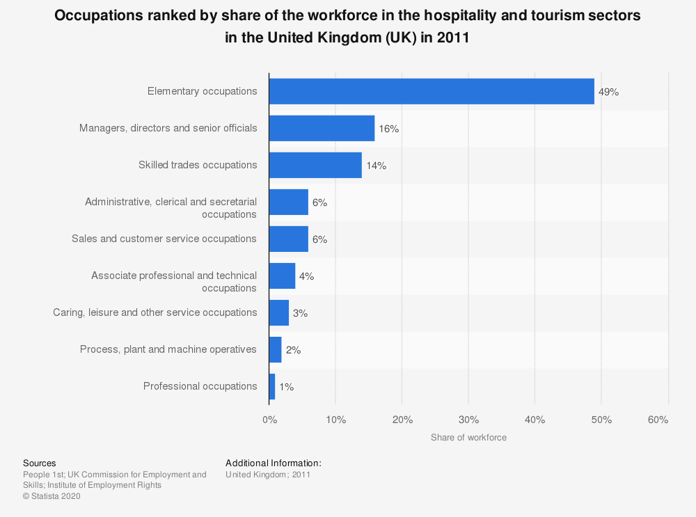 Statistic: Occupations ranked by share of the workforce in the hospitality and tourism sectors in the United Kingdom (UK) in 2011 | Statista