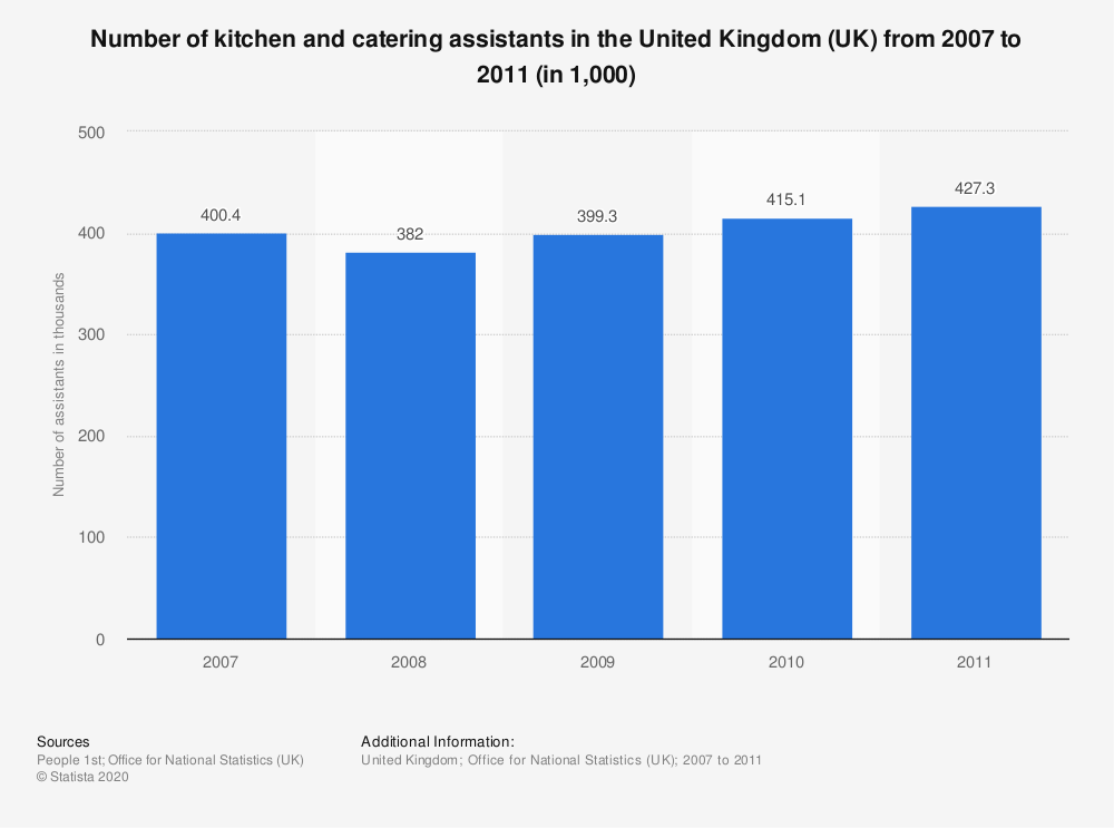 Statistic: Number of kitchen and catering assistants in the United Kingdom (UK) from 2007 to 2011 (in 1,000) | Statista