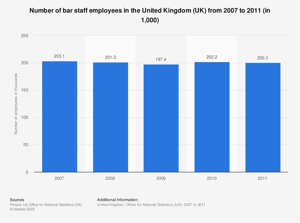 Statistic: Number of bar staff employees in the United Kingdom (UK) from 2007 to 2011 (in 1,000) | Statista
