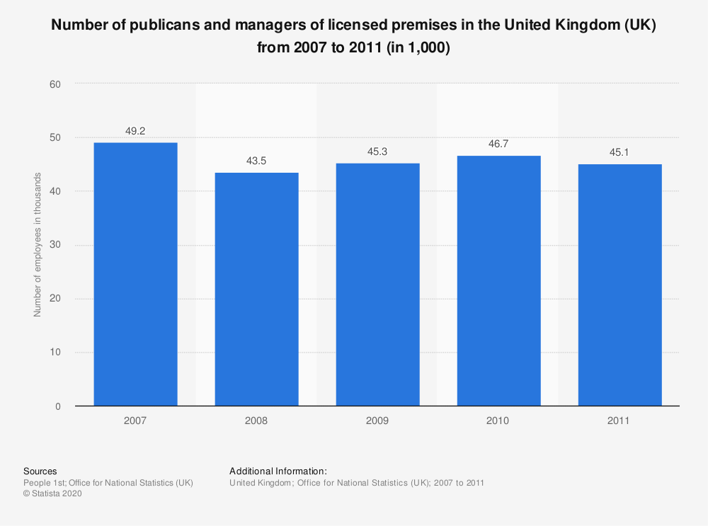 Statistic: Number of publicans and managers of licensed premises in the United Kingdom (UK) from 2007 to 2011 (in 1,000) | Statista