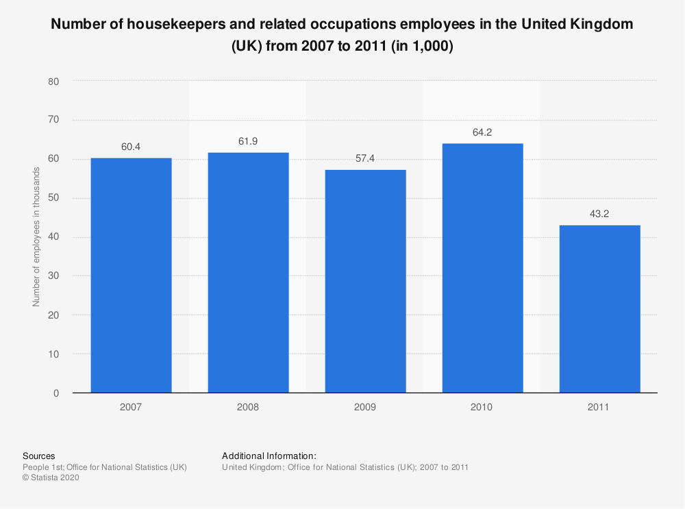 Statistic: Number of housekeepers and related occupations employees in the United Kingdom (UK) from 2007 to 2011 (in 1,000) | Statista