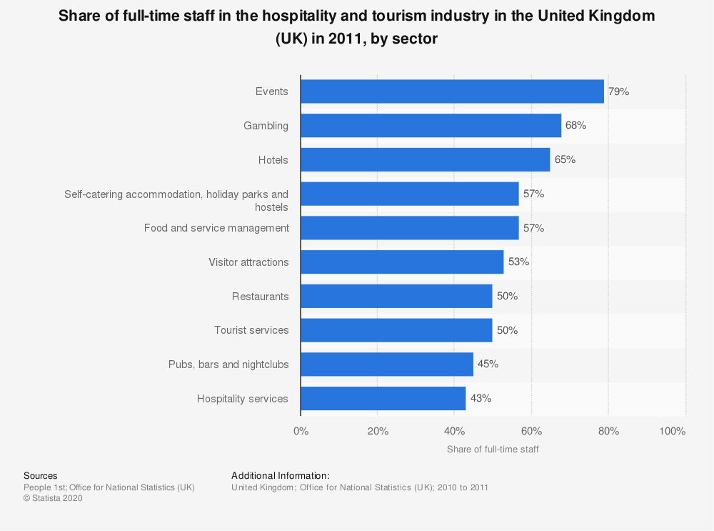 Statistic: Share of full-time staff in the hospitality and tourism industry in the United Kingdom (UK) in 2011, by sector | Statista
