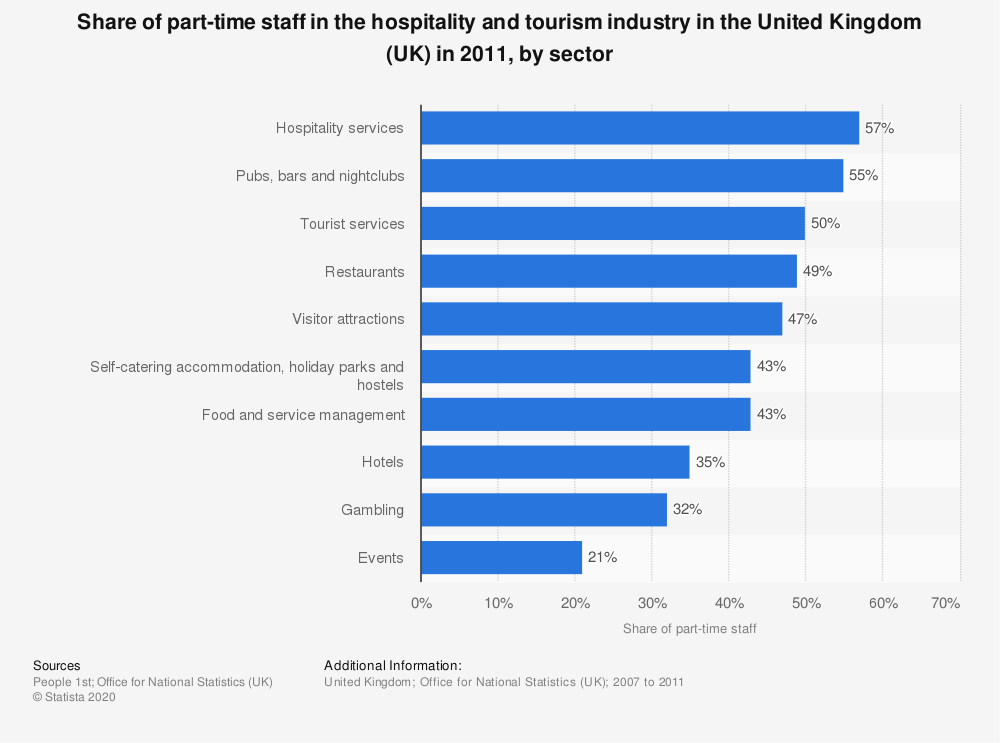 Statistic: Share of part-time staff in the hospitality and tourism industry in the United Kingdom (UK) in 2011, by sector | Statista