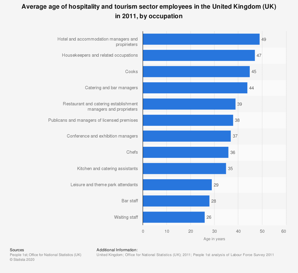 Statistic: Average age of hospitality and tourism sector employees in the United Kingdom (UK) in 2011, by occupation | Statista
