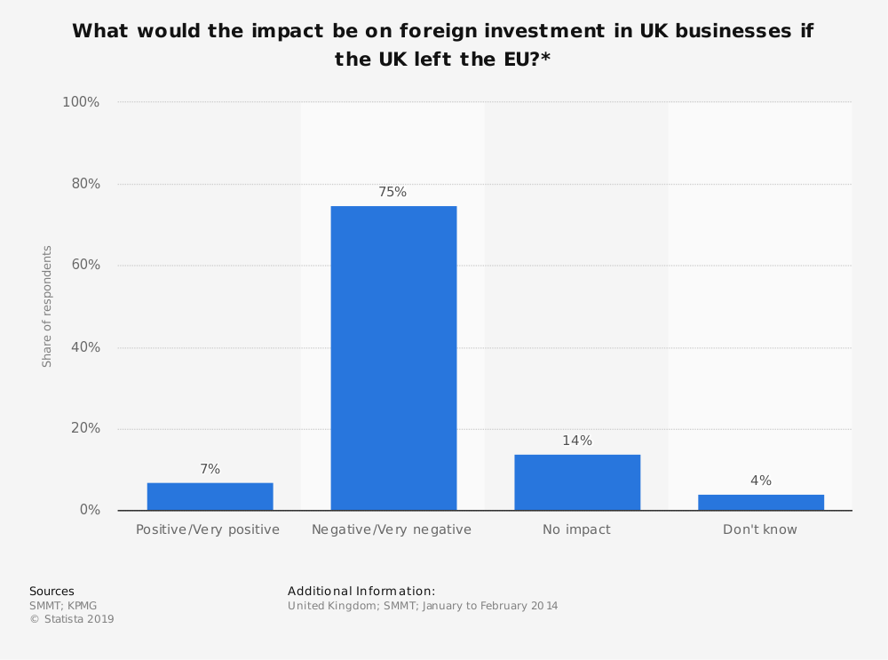 Statistic: What would the impact be on foreign investment in UK businesses if the UK left the EU?* | Statista