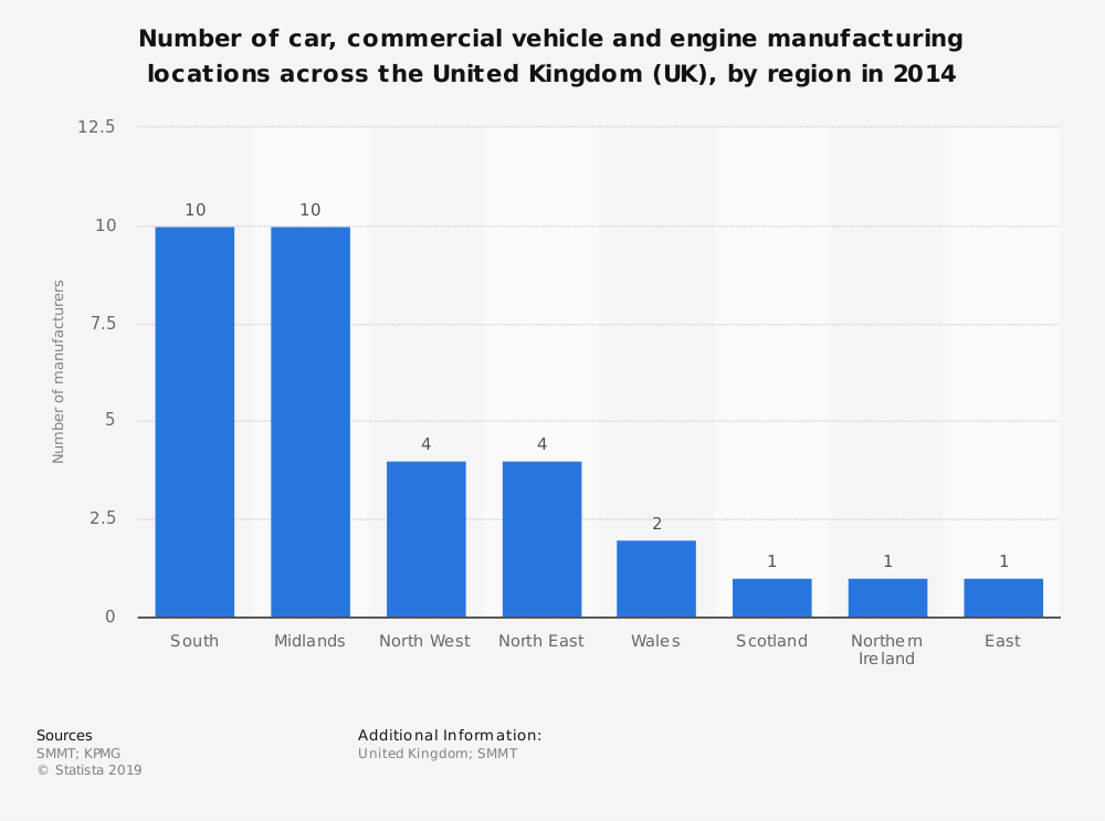 Statistic: Number of car, commercial vehicle and engine manufacturing locations across the United Kingdom (UK), by region in 2014 | Statista