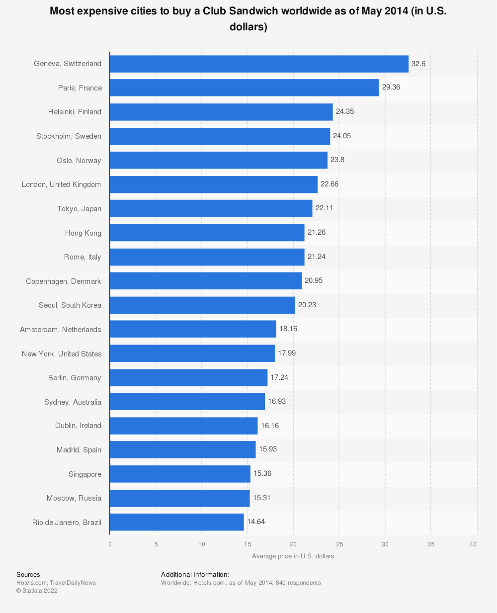 Statistic: Most expensive cities to buy a Club Sandwich worldwide as of May 2014 (in U.S. dollars) | Statista