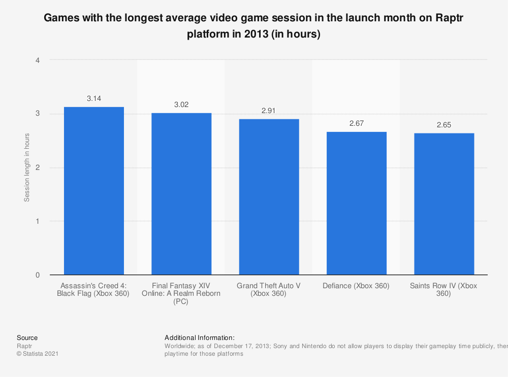 Statistic: Games with the longest average video game session in the launch month on Raptr platform in 2013 (in hours)   Statista