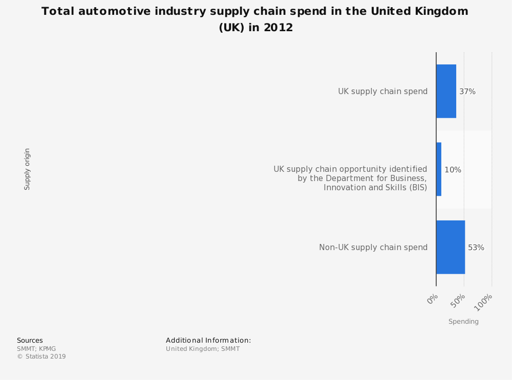 Statistic: Total automotive industry supply chain spend in the United Kingdom (UK) in 2012 | Statista