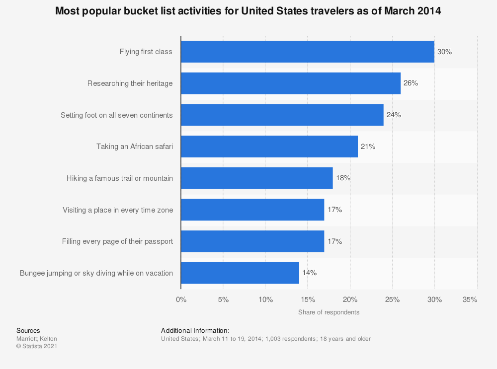 Statistic: Most popular bucket list activities for United States travelers as of March 2014 | Statista