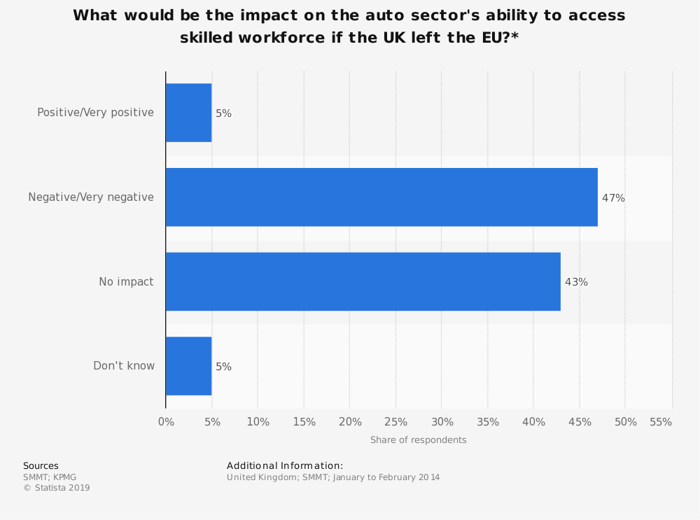 Statistic: What would be the impact on the auto sector's ability to access skilled workforce if the UK left the EU?* | Statista