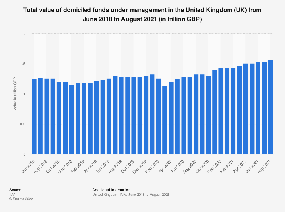 Statistic: Total value of domiciled funds under management* in the United Kingdom (UK) from June 2018 to July 2020 (in trillion GBP) | Statista