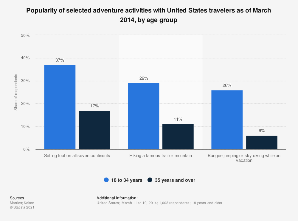 Statistic: Popularity of selected adventure activities with United States travelers as of March 2014, by age group | Statista