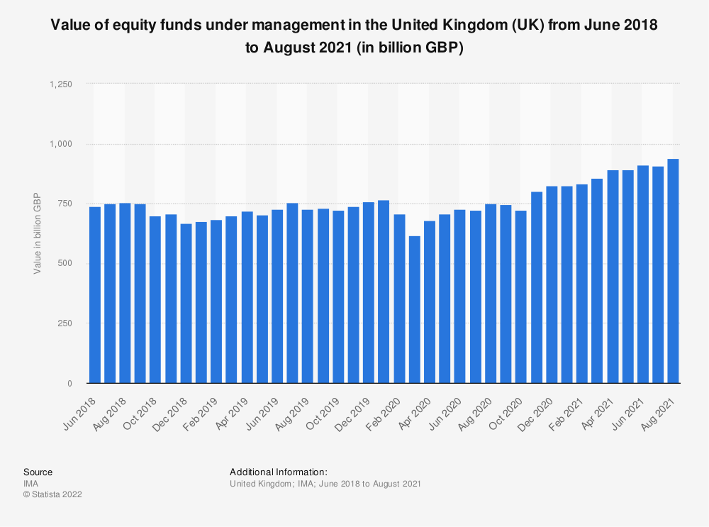 Statistic: Value of equity funds under management in the United Kingdom (UK) from March 2017 to March 2018 (in billion GBP) | Statista