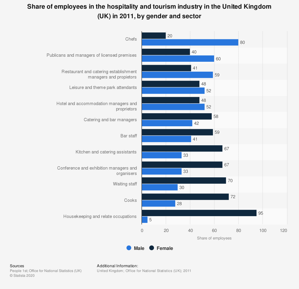 Statistic: Share of employees in the hospitality and tourism industry in the United Kingdom (UK) in 2011, by gender and sector | Statista