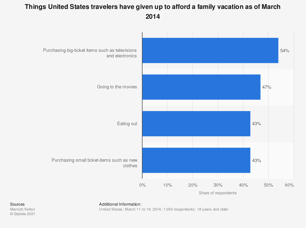 Statistic: Things United States travelers have given up to afford a family vacation as of March 2014 | Statista