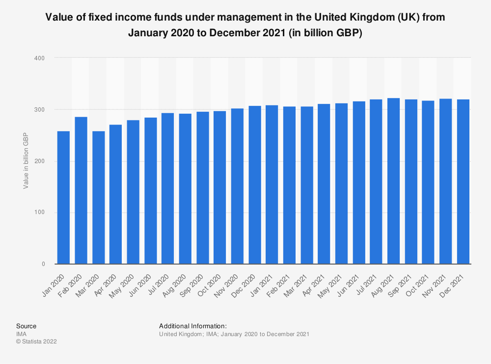 Statistic: Value of fixed income funds under management in the United Kingdom (UK) from June 2018 to June 2019 (in billion GBP) | Statista