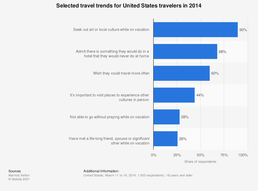 Statistic: Selected travel trends for United States travelers in 2014 | Statista