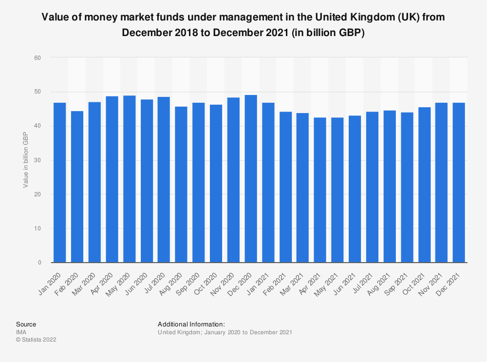 Statistic: Value of money market funds under management in the United Kingdom (UK) from March 2017 to March 2018 (in billion GBP) | Statista