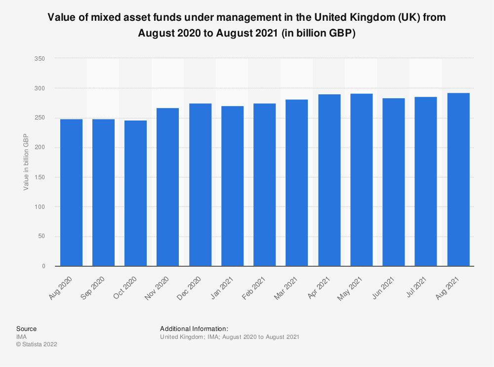 Statistic: Value of mixed asset funds under management in the United Kingdom (UK) from February 2018 to March 2020 (in billion GBP) | Statista