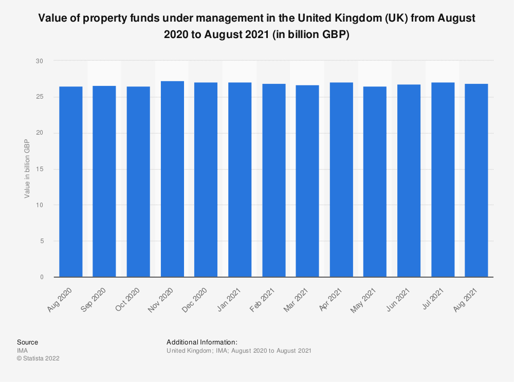 Statistic: Value of property funds under management in the United Kingdom (UK) from March 2017 to March 2018 (in billion GBP) | Statista