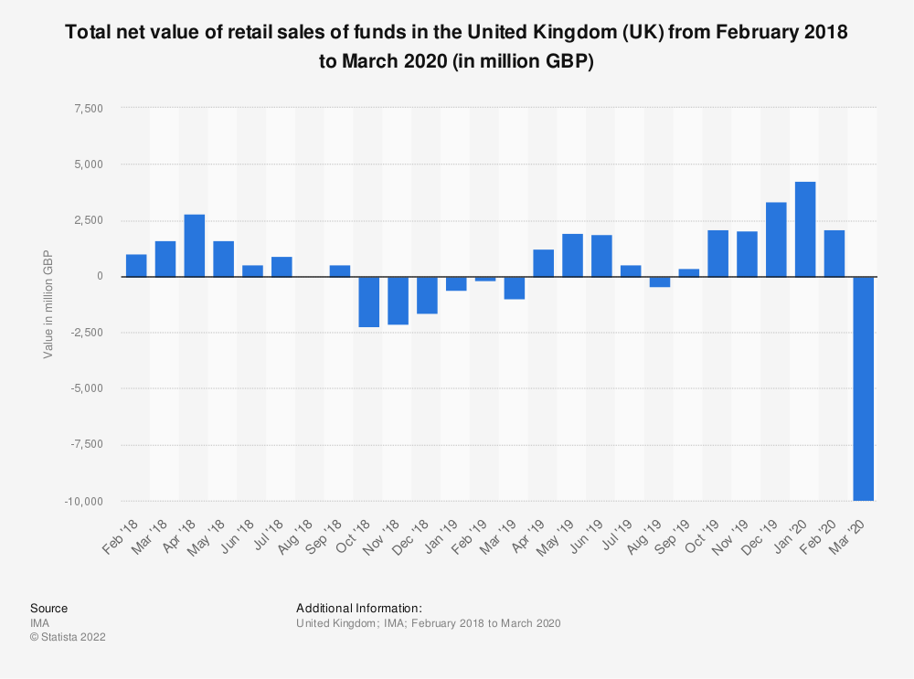 Statistic: Total net value of retail sales of funds in the United Kingdom (UK) from February 2018 to February 2019 (in million GBP) | Statista