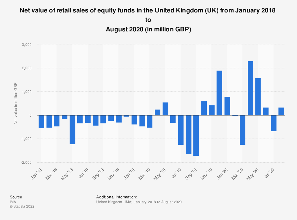Statistic: Net value of retail sales of equity funds in the United Kingdom (UK) from January 2018  to August 2020 (in million GBP) | Statista