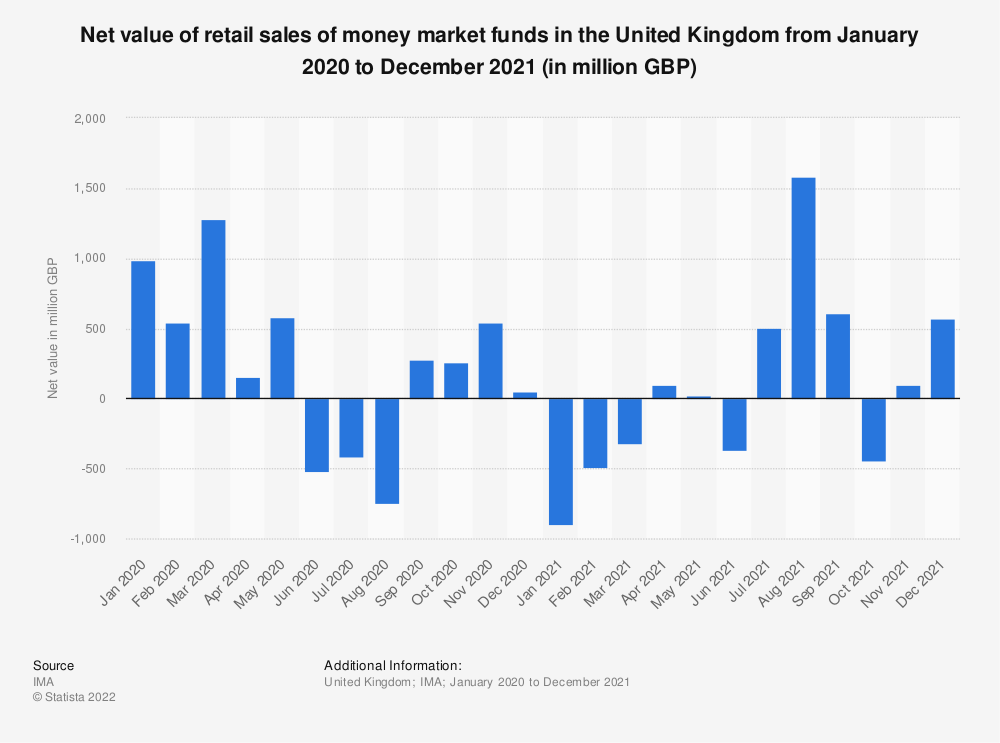Statistic: Net value of retail sales of money market funds in the United Kingdom (UK) from March 2017 to March 2018 (in million GBP) | Statista