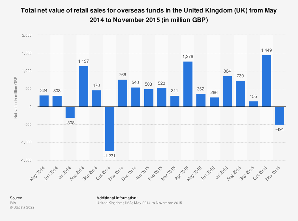 Statistic: Total net value of retail sales for overseas funds in the United Kingdom (UK) from May 2014 to November 2015 (in million GBP) | Statista