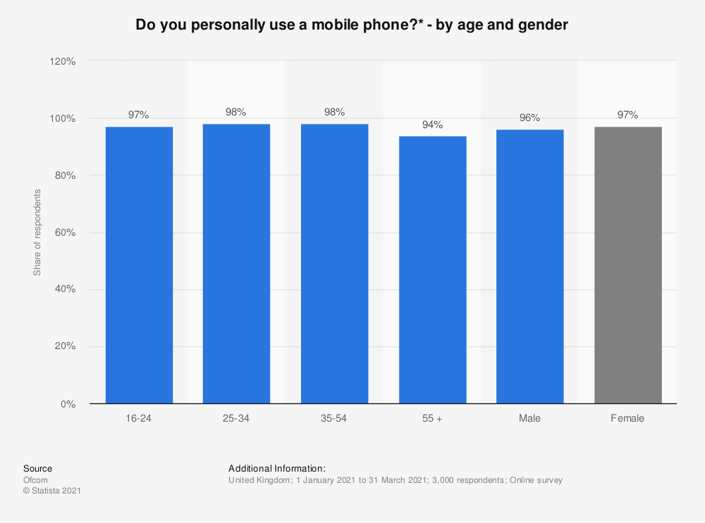Statistic: Do you personally use a mobile phone?* - by age and gender | Statista