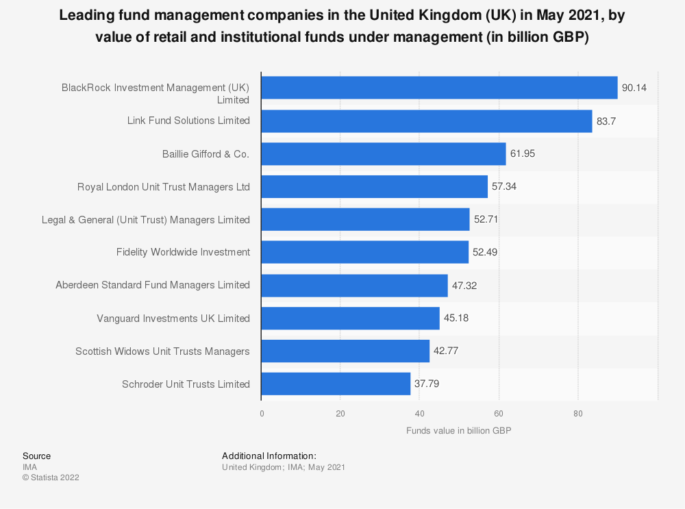 Statistic: Leading fund management companies in the United Kingdom (UK) in July 2019, by value of retail and institutional funds under management (in billion GBP) | Statista
