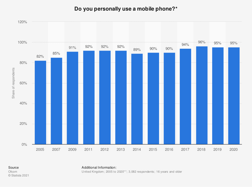 Statistic: Do you personally use a mobile phone?* | Statista