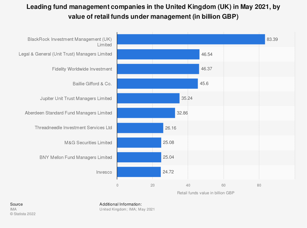Statistic: Leading fund management companies in the United Kingdom (UK) in March 2019, by value of retail funds under management (in billion GBP) | Statista