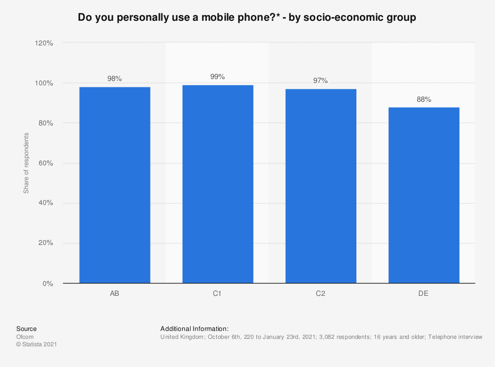 Statistic: Do you personally use a mobile phone?* - by socio-economic group | Statista