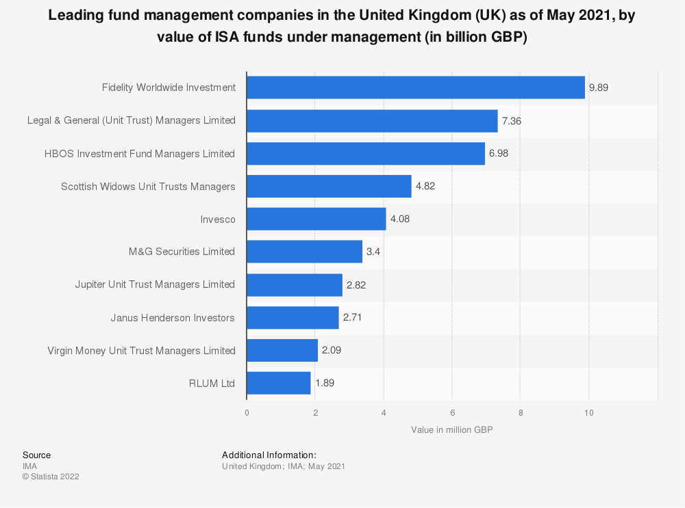 Statistic: Leading fund management companies in the United Kingdom (UK) as of July 2019, by value of ISA funds under management (in million GBP) | Statista