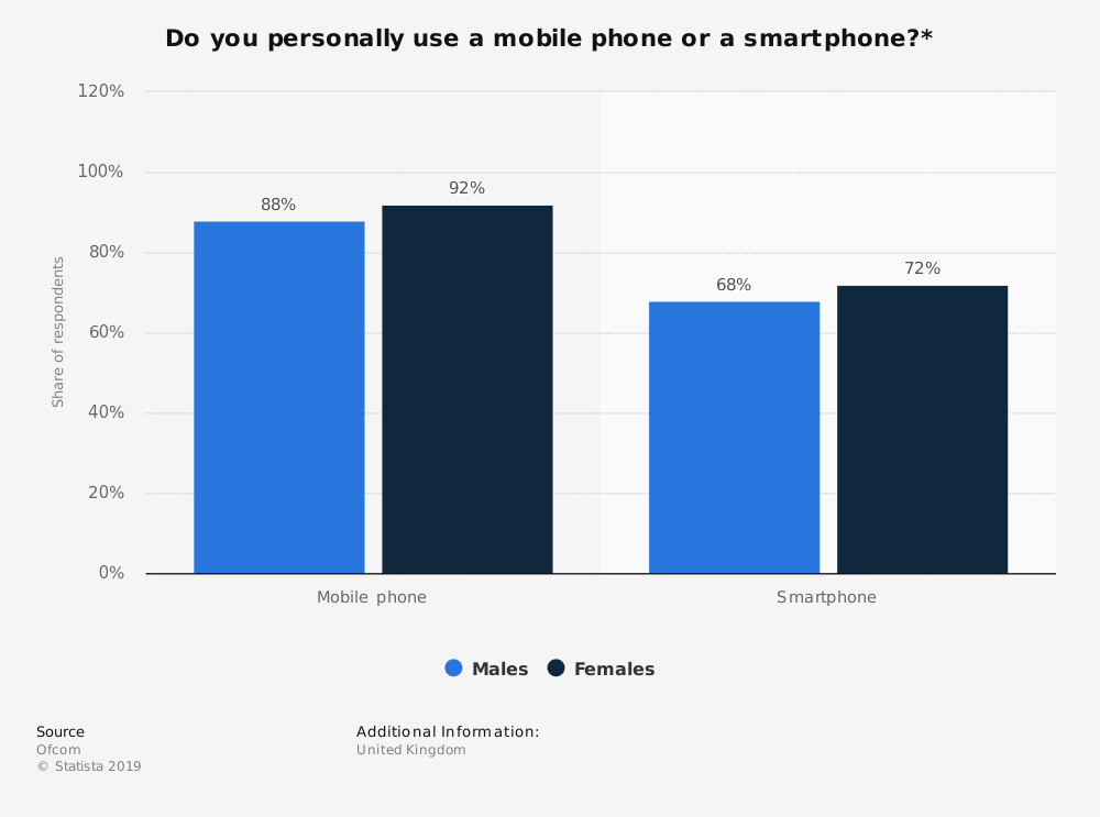 Statistic: Do you personally use a mobile phone or a smartphone?* | Statista